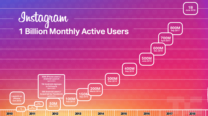 Instagram in numbers